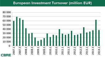 Strong start for European commercial real estate investment market in 2014 Hungary is expected to attract EUR 250 million already in H1 2014