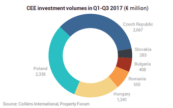 Czech and Bulgarian Markets Drive CEE Investment Boom