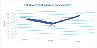 CEE Investment Volumes remain strong in Q1 but are expected to drop in Q2/Q3 according to Colliers International latest research report